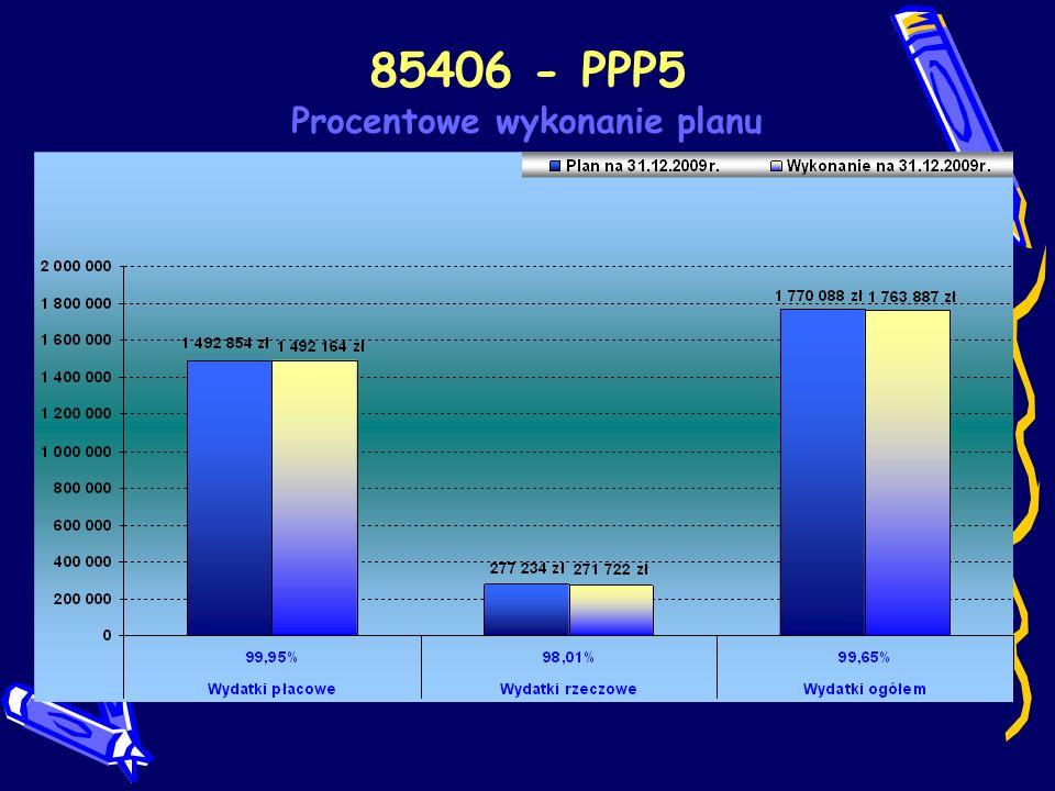 85406 - PPP5 Procentowe wykonanie planu wg paragrafów