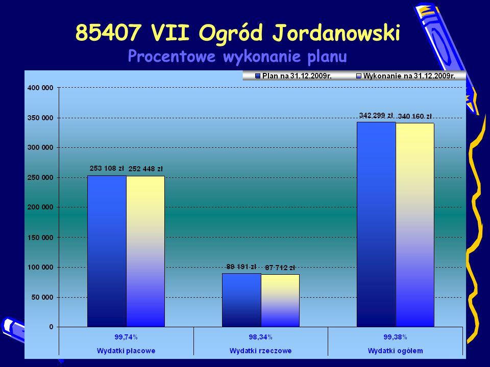 85407 VII Ogród Jordanowski Procentowe wykonanie planu