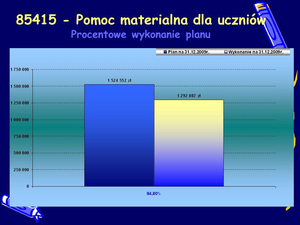 85415 - Pomoc materialna dla uczniów Procentowe wykonanie planu wg paragrafów