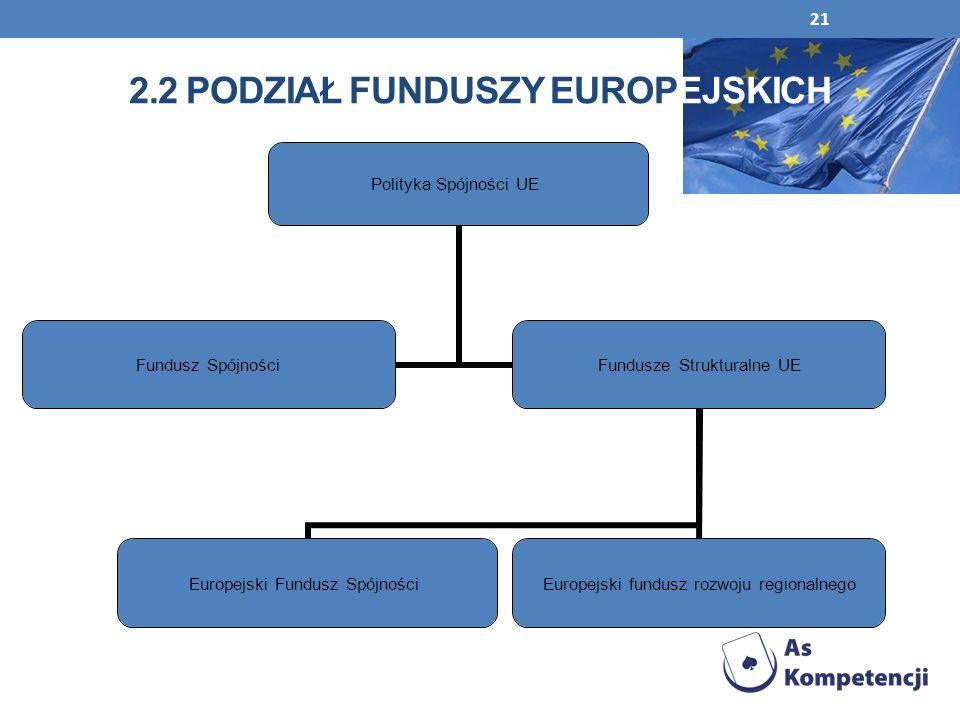21 2.2 PODZIAŁ FUNDUSZY EUROPEJSKICH Polityka Spójności UE Fundusz Spójności Fundusze Strukturalne UE Europejski Fundusz Spójności Europejski fundusz