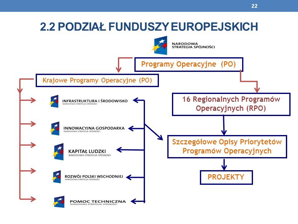 22 Programy Operacyjne (PO) 16 Regionalnych Programów Operacyjnych (RPO) Szczegółowe Opisy Priorytetów Programów Operacyjnych PROJEKTY Krajowe Program