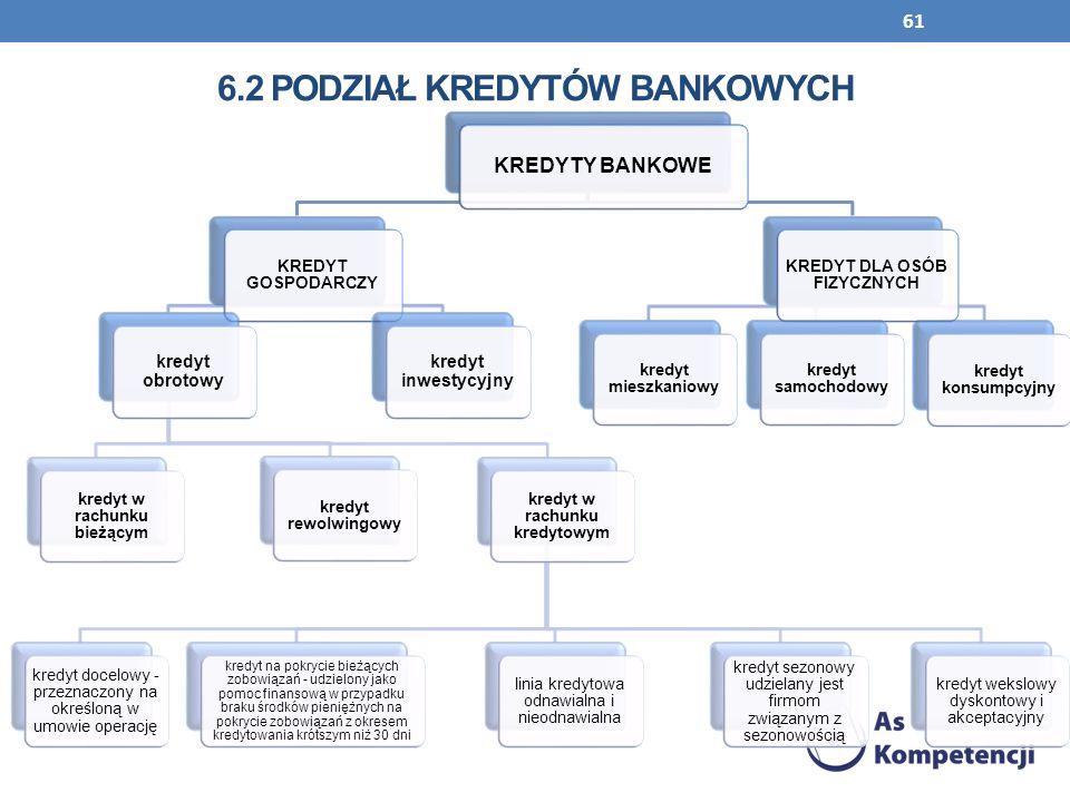61 6.2 PODZIAŁ KREDYTÓW BANKOWYCH KREDYTY BANKOWE KREDYT GOSPODARCZY kredyt obrotowy kredyt w rachunku bieżącym kredyt rewolwingowy kredyt w rachunku