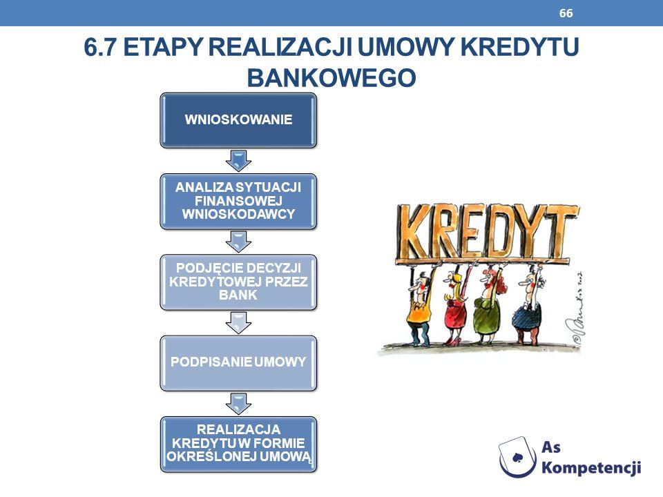 66 6.7 ETAPY REALIZACJI UMOWY KREDYTU BANKOWEGO WNIOSKOWANIE ANALIZA SYTUACJI FINANSOWEJ WNIOSKODAWCY PODJĘCIE DECYZJI KREDYTOWEJ PRZEZ BANK PODPISANI