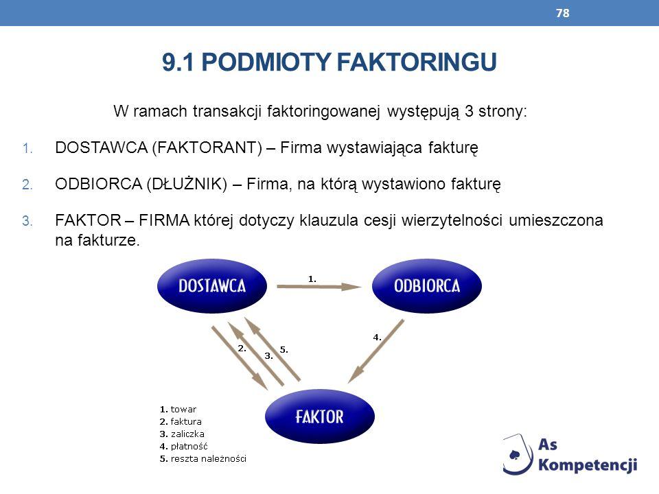 78 9.1 PODMIOTY FAKTORINGU W ramach transakcji faktoringowanej występują 3 strony: 1. DOSTAWCA (FAKTORANT) – Firma wystawiająca fakturę 2. ODBIORCA (D