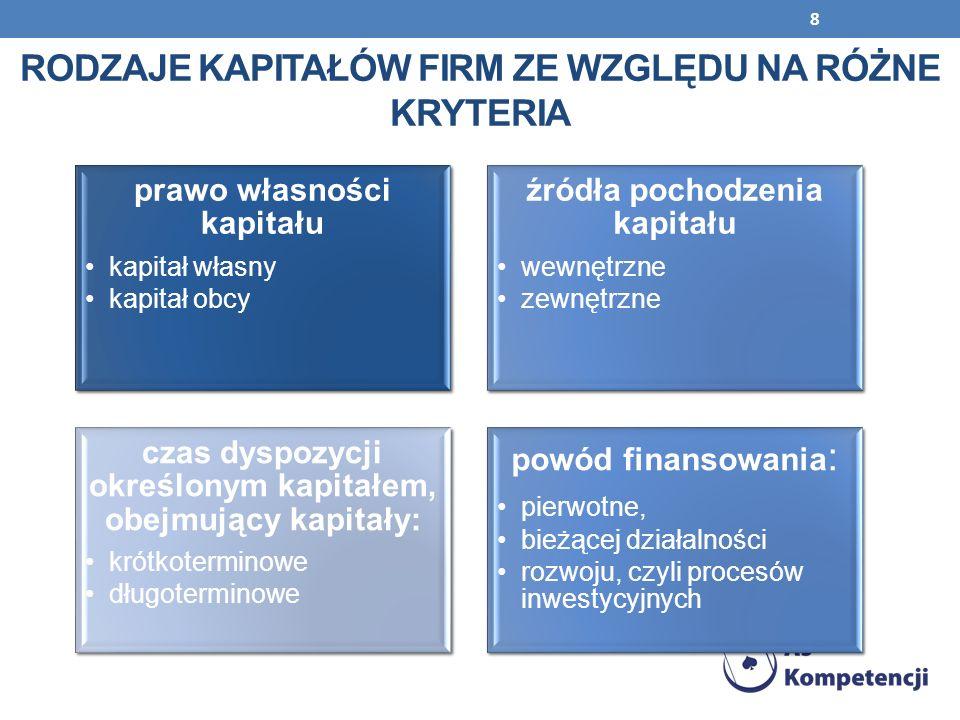 8 RODZAJE KAPITAŁÓW FIRM ZE WZGLĘDU NA RÓŻNE KRYTERIA prawo własności kapitału kapitał własny kapitał obcy źródła pochodzenia kapitału wewnętrzne zewn