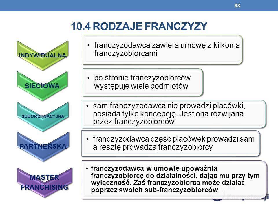 INDYWIDUALNA franczyzodawca zawiera umowę z kilkoma franczyzobiorcami SIECIOWA po stronie franczyzobiorców występuje wiele podmiotów SUBORDYNACYJNA sa