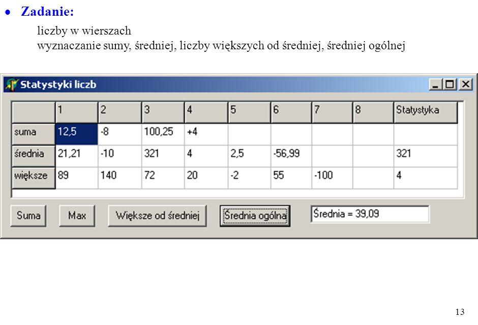 12 Przykłady: StringGrid1.Cols[0].CommaText := ', 1, 2, 3, 4'; StringGrid1.Rows[0].CommaText := ', Nazwisko, Imię, kwota'; StringGrid1.Cells[1, 2]:= '
