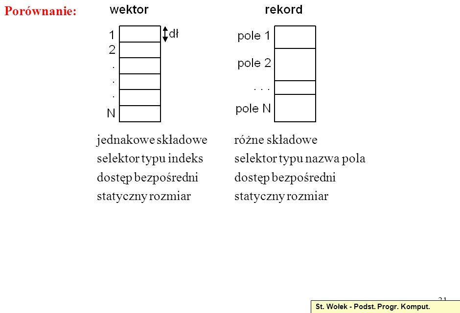 20 przykłady: type data = record rok: 1900.. 2100; mies: 1..12; dzien: 1..31 end; fizycznie: w PaO kolejne wartości pól określonego typu var student: