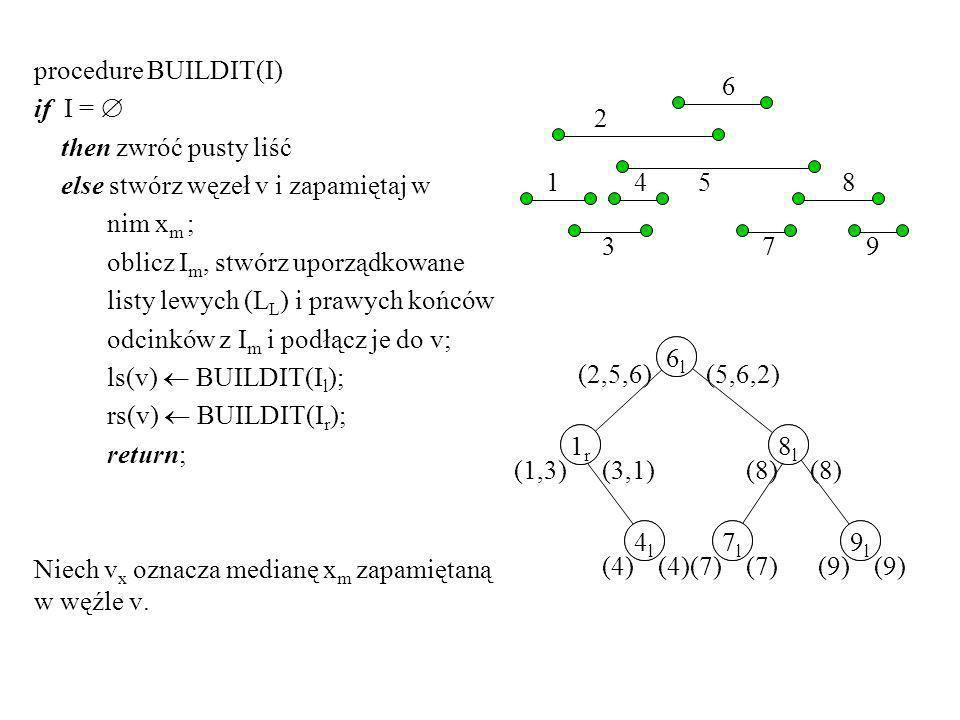 procedure BUILDIT(I) if I = then zwróć pusty liść else stwórz węzeł v i zapamiętaj w nim x m ; oblicz I m, stwórz uporządkowane listy lewych (L L ) i