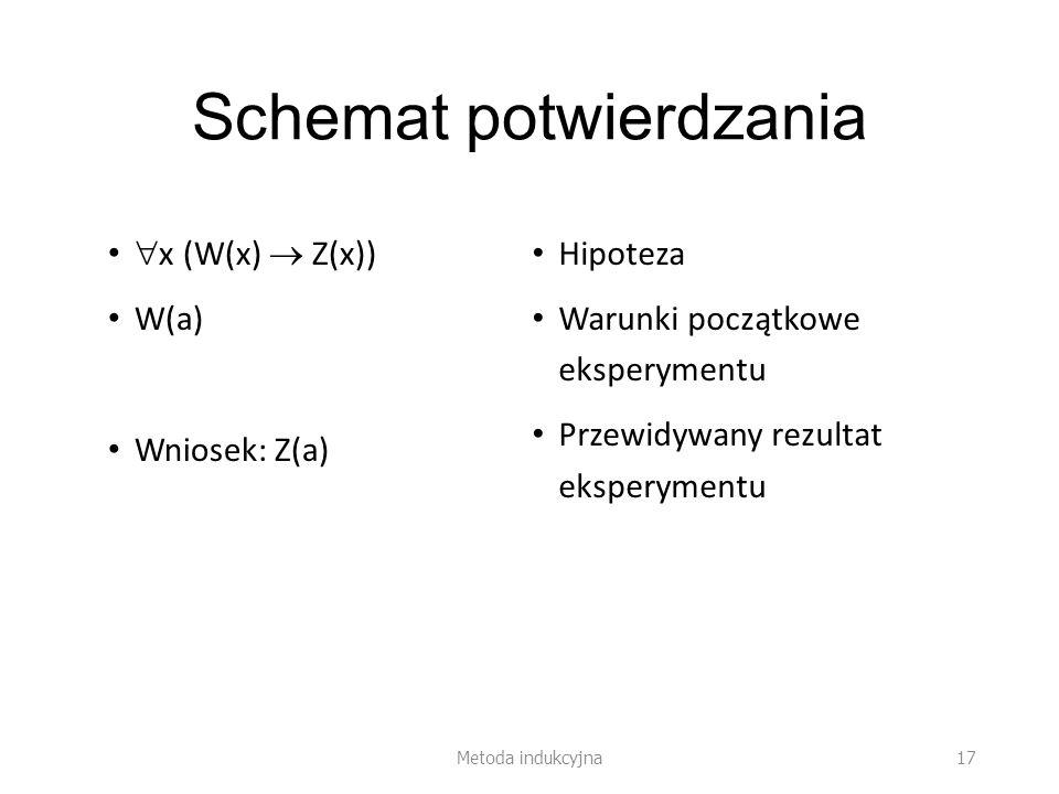 Schemat potwierdzania x (W(x) Z(x)) W(a) Wniosek: Z(a) Hipoteza Warunki początkowe eksperymentu Przewidywany rezultat eksperymentu Metoda indukcyjna 17