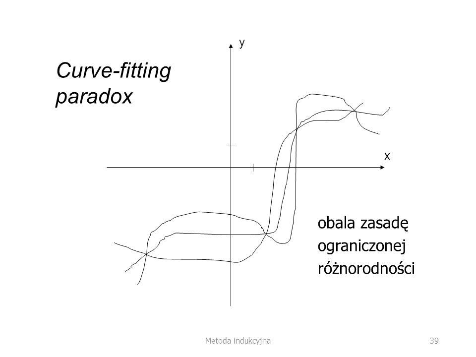 Metoda indukcyjna 39 Curve-fitting paradox y x obala zasadę ograniczonej różnorodności
