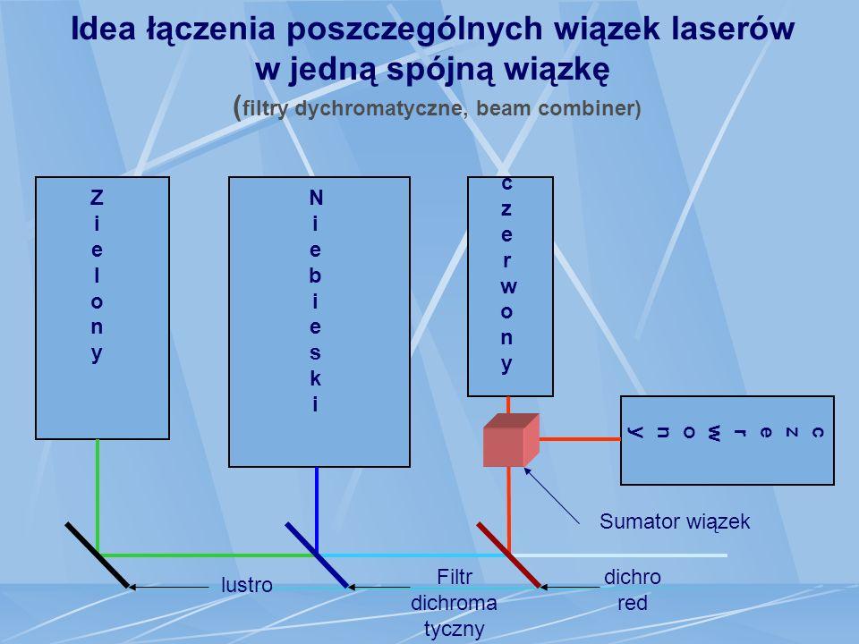 Lasery R,G,B (zdjęcie emitowanych promieni)
