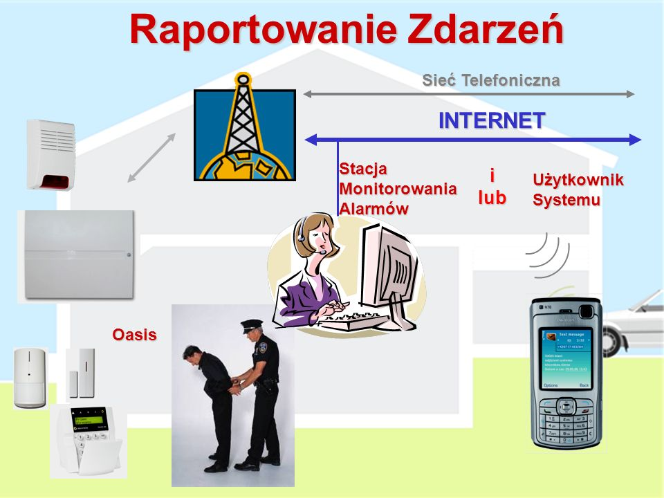 Komunikacja w sieci LAN wspomagana połączeniem PSTN daje nam takie same możliwości komunikacja GSM GPRS Większość funkcji JA-80V i JA-80Y jest identyc