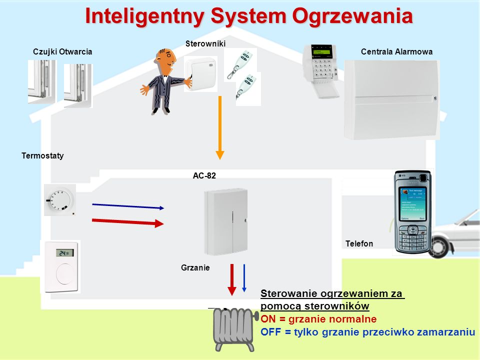 Grzanie AC-82 Termostaty Czujki OtwarciaCentrala Alarmowa Sterowniki Telefon Inteligentny System Ogrzewania Normalne sterowanie ogrzewaniem Grzanie = ON AC-82