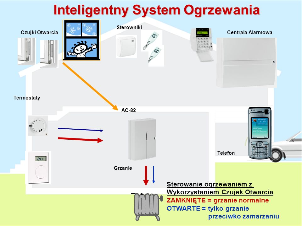 Grzanie AC-82 Termostaty Czujki OtwarciaCentrala Alarmowa Sterowniki Telefon Inteligentny System Ogrzewania Sterownie ogrzewaniem za Pomocą telefonu ON = grzanie normalne OFF = tylko grzanie przeciwko zamarzaniu