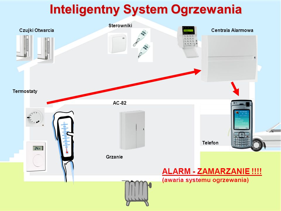 Grzanie AC-82 Termostaty Czujki OtwarciaCentrala Alarmowa Sterowniki Telefon Inteligentny System Ogrzewania ALARM WŁAMANIOWY !!!!