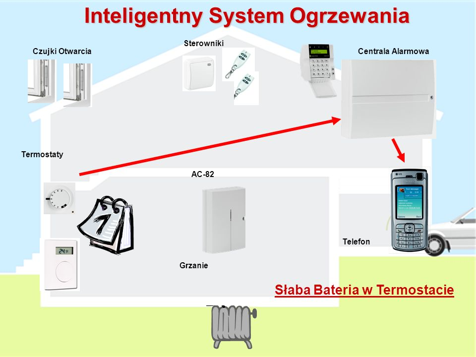Grzanie AC-82 Termostaty Czujki OtwarciaCentrala Alarmowa Sterowniki Telefon Inteligentny System Ogrzewania ALARM POŻAROWY !!!.