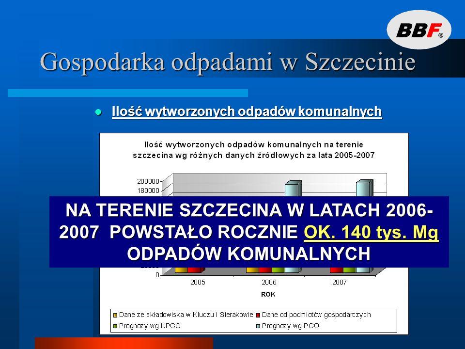 Gospodarka odpadami w Szczecinie Struktura morfologiczna odpadów komunalnych Struktura morfologiczna odpadów komunalnych BIOODPADY