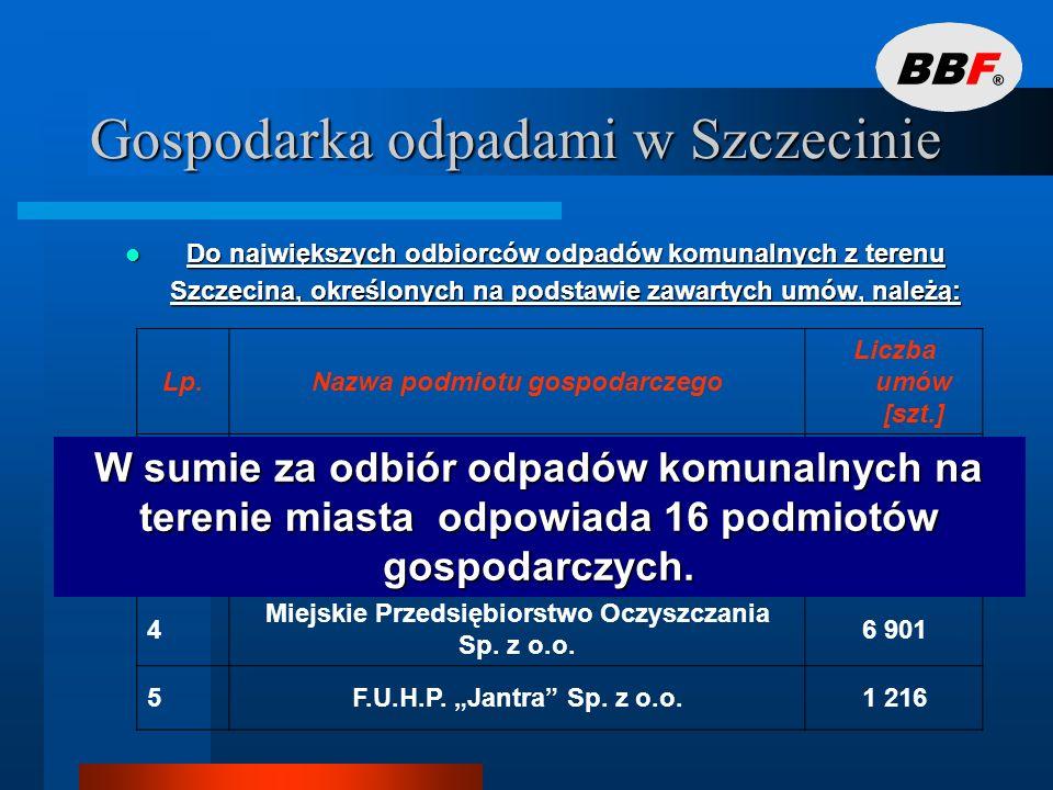 Gospodarka odpadami w Szczecinie Odpady komunalne zmieszane Odpady komunalne zmieszane ponad 20 tys.