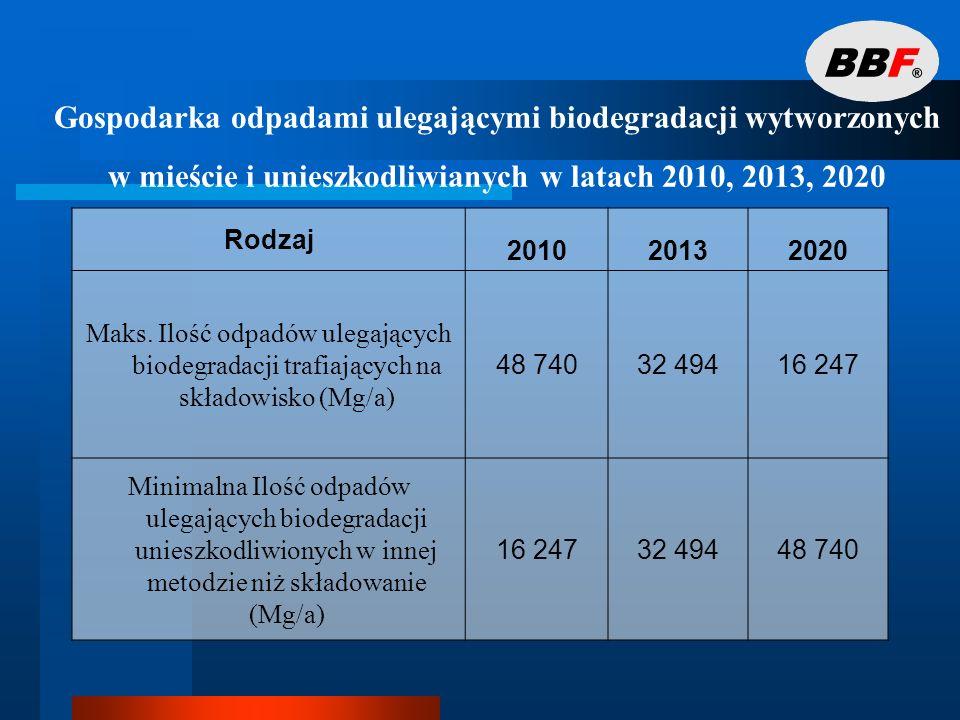 Cele – - Odpady wielkogabarytowe Na terenie miasta zakłada się następujący rozwój selektywnej zbiórki odpadów wielkogabarytowych: w roku 2008 - 30% wytwarzanych odpadów wielkogabarytowych, w roku 2010 - 50% wytwarzanych odpadów wielkogabarytowych, w roku 2014 - 70% wytwarzanych odpadów wielkogabarytowych.
