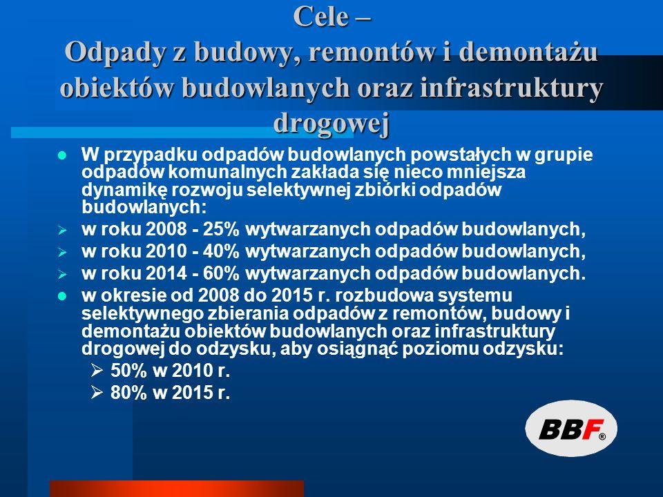 Prognoza rozwoju selektywnej zbiórki odpadów budowlanych powstałych w grupie odpadów komunalnych na terenie miasta Szczecina w latach 2008, 2011, 2015 Rodzaj200820112015 Zakłada się następujący rozwój selektywnej zbiórki odpadów budowlanych (Mg/a) 4 5297 17912 497