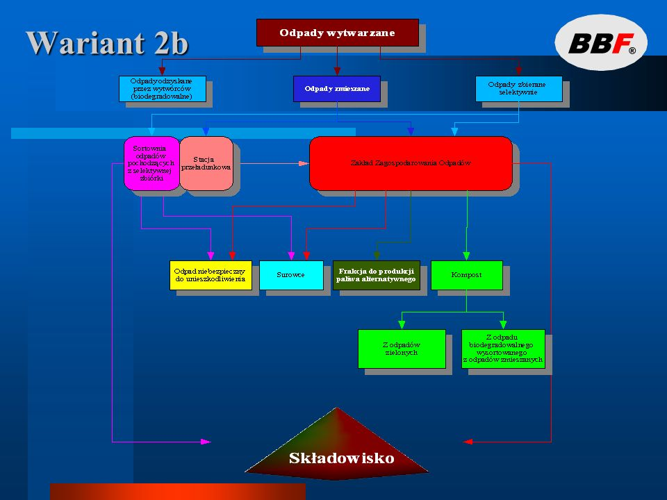 Wariant 3a