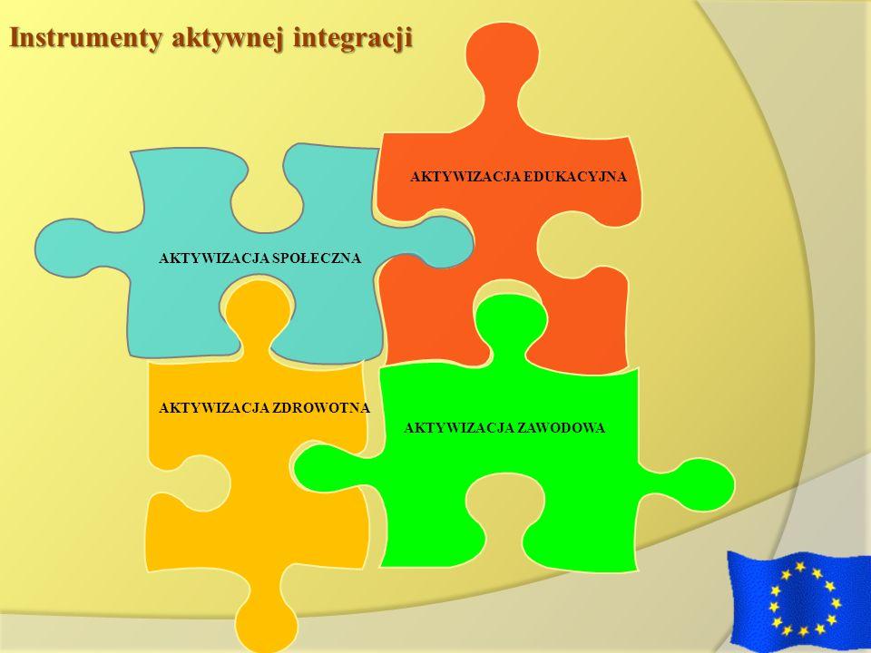 Instrumenty aktywnej integracji AKTYWIZACJA ZAWODOWA AKTYWIZACJA EDUKACYJNA AKTYWIZACJA SPOŁECZNA AKTYWIZACJA ZDROWOTNA