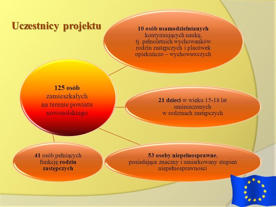 BIURO PROJEKTU EFS Powiatowe Centrum Pomocy Rodzinie ul.