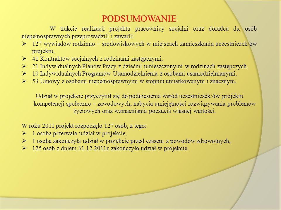PODSUMOWANIE W trakcie realizacji projektu pracownicy socjalni oraz doradca ds. osób niepełnosprawnych przeprowadzili i zawarli: 127 wywiadów rodzinno