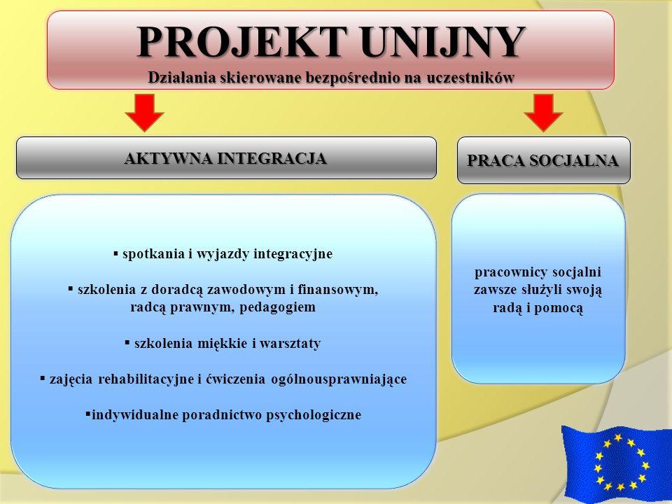 PROJEKT UNIJNY Działania skierowane bezpośrednio na uczestników AKTYWNA INTEGRACJA PRACA SOCJALNA spotkania i wyjazdy integracyjne szkolenia z doradcą