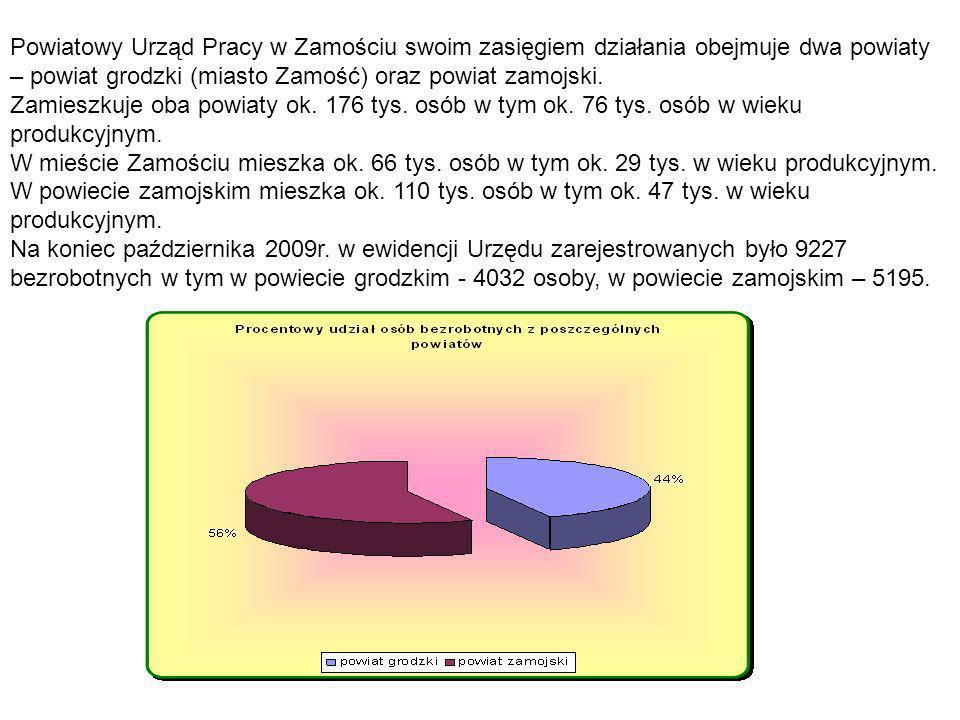 Powiatowy Urząd Pracy w Zamościu swoim zasięgiem działania obejmuje dwa powiaty – powiat grodzki (miasto Zamość) oraz powiat zamojski. Zamieszkuje oba