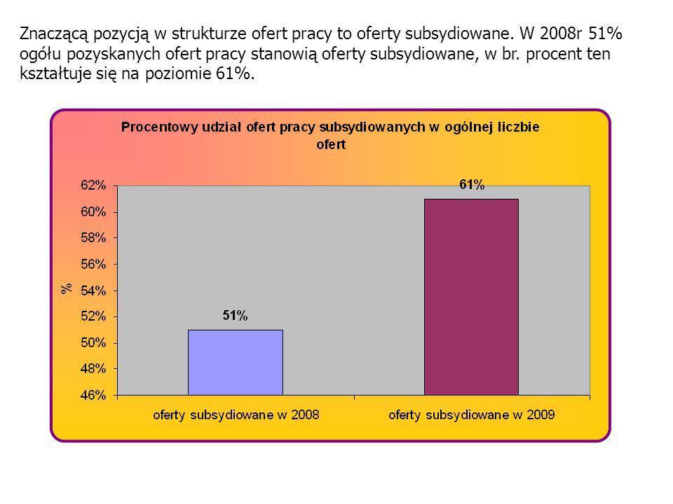 Znaczącą pozycją w strukturze ofert pracy to oferty subsydiowane. W 2008r 51% ogółu pozyskanych ofert pracy stanowią oferty subsydiowane, w br. procen