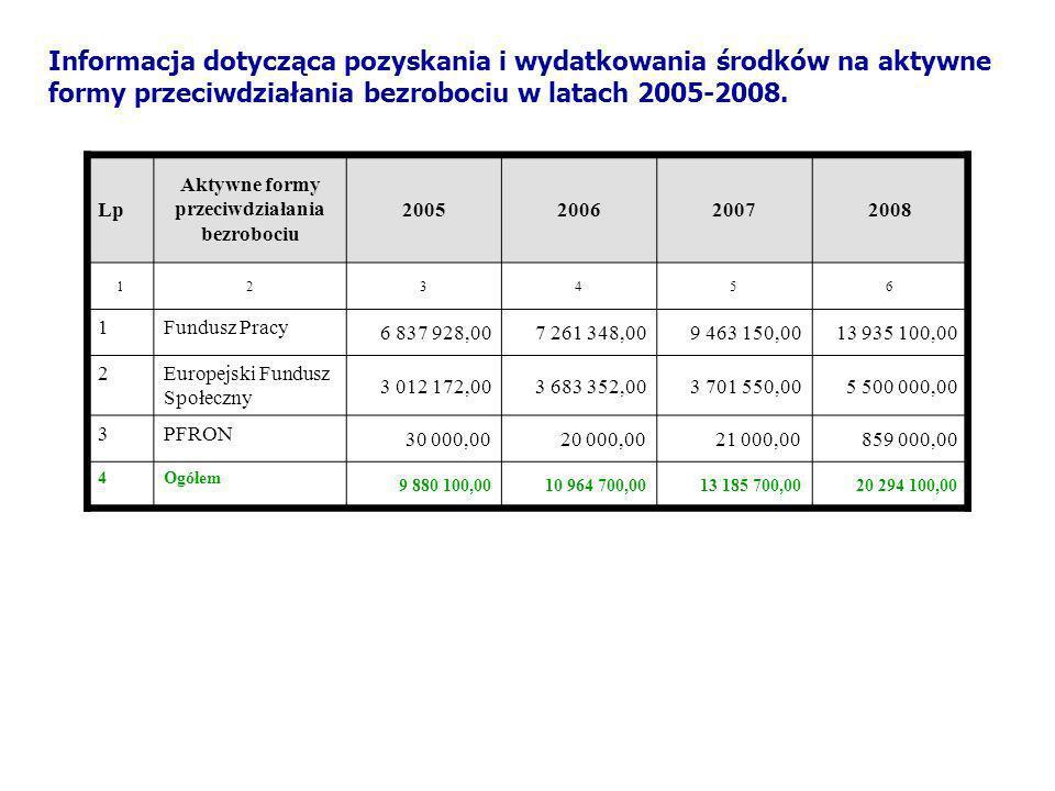 Informacja dotycząca pozyskania i wydatkowania środków na aktywne formy przeciwdziałania bezrobociu w latach 2005-2008. Lp Aktywne formy przeciwdziała