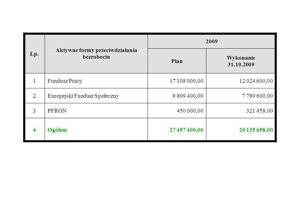 Lp. Aktywne formy przeciwdziałania bezrobociu 2009 Plan Wykonanie 31.10.2009 1Fundusz Pracy17 108 000,0012 024 600,00 2Europejski Fundusz Społeczny9 8