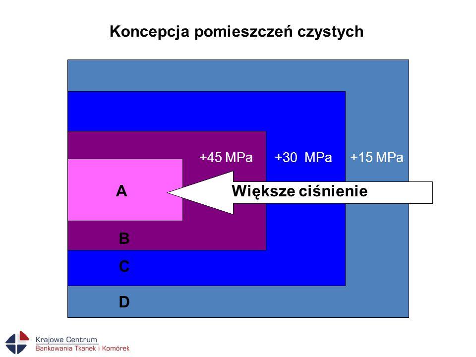 A D C B +30 MPa+15 MPa+45 MPa Większe ciśnienie Koncepcja pomieszczeń czystych