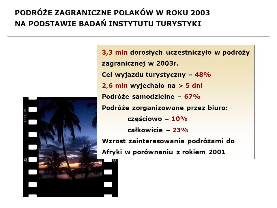 OCENA STOSOWANIA PROFILATKYKI PRZECIWZIMNICZEJ WŚRÓD TURYSTÓW Z POLSKI Celem oceny zachowań prozdrowotnych wśród polskich podróżników przeprowadzono badania ankietowe podczas dwóch zjazdów turystycznych w 2004 roku (Ogólnopolskie Spotkania Podróżników w Gdyni oraz Ogólnopolskie Spotkania Organizatorów Turystyki Trampingowej w Szczyrku).