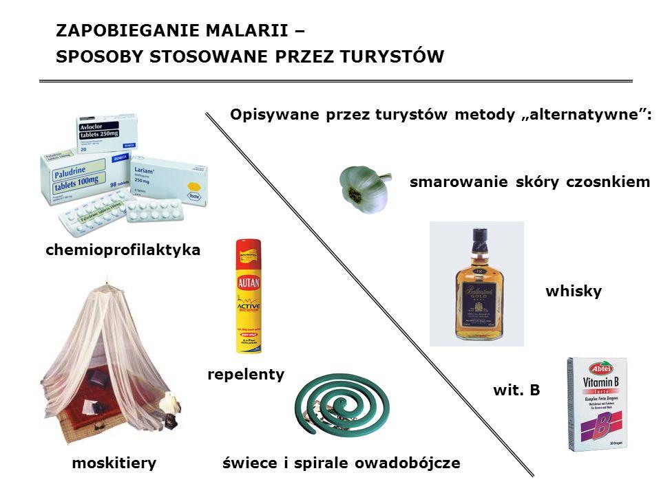 STOSOWANIE FARMAKOLOGICZNEJ PROFILAKTYKI PRZECIWZIMNICZEJ W BADANEJ GRUPIE TURYSTÓW Główne przyczyny niestosowania farmakologicznej profilaktyki przeciwzimniczej: obawa o działania niepożądane leków przecwizimniczych (54%) przekonanie o niskim zagrożeniu zdrowotnym związanym z malarią (49%) trudności w zdobyciu leków niezarejestrowanych w Polsce (20%) Profilaktyka zgodna z wytycznymi WHO Bez leków profilaktycznych Nieprawidłowy wybór leku względem lekooporności w rejonie docelowym Nieprawidłowe dawkowanie 12% 40% 33% 15%