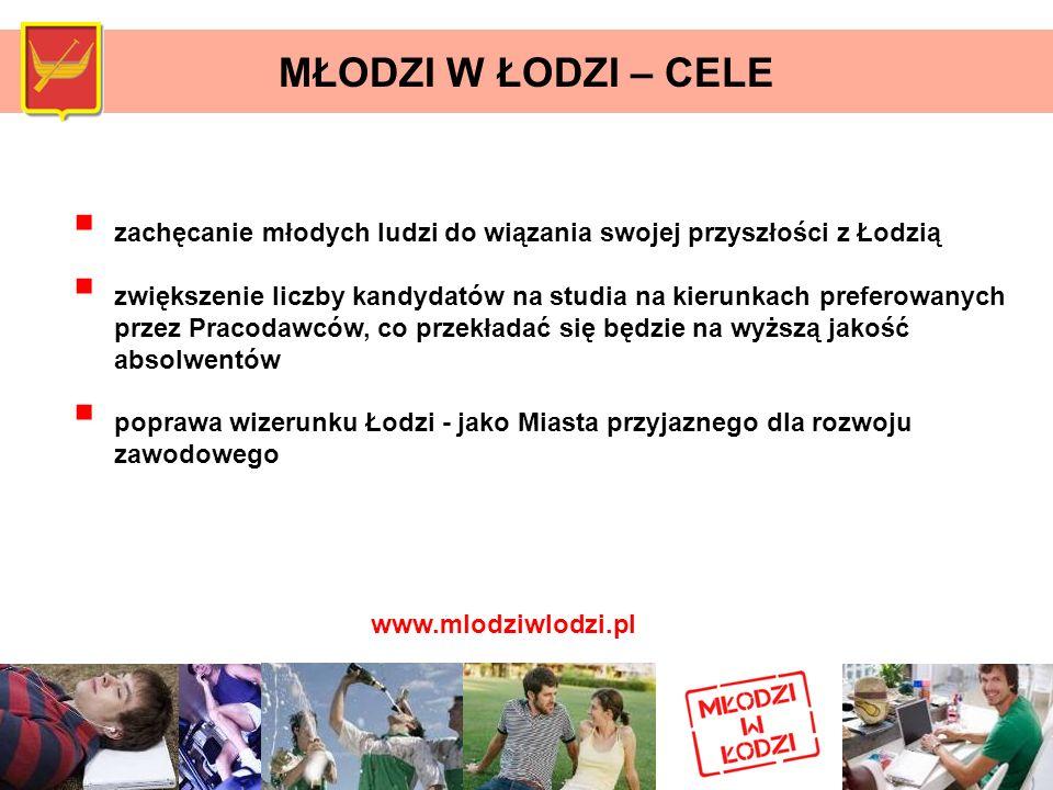 zachęcanie młodych ludzi do wiązania swojej przyszłości z Łodzią zwiększenie liczby kandydatów na studia na kierunkach preferowanych przez Pracodawców
