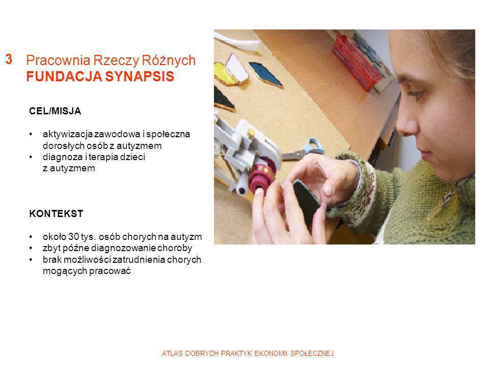 ATLAS DOBRYCH PRAKTYK EKONOMII SPOŁECZNEJ DZIAŁANIA Ośrodek dla Dzieci z Autyzmem (300 rodzin objętych opieką ambulatoryjną) przedsiębiorstwo społeczne Pracownia Rzeczy Różnych SYNAPSIS (pracownie: stolarska, ceramiki, poligraficzna, rękodzieła) przygotowywanie sklepu internetowego REZULTATY PROJEKTU zatrudnienie 24 dorosłych osób z autyzmem nauka samodzielności przez chorych