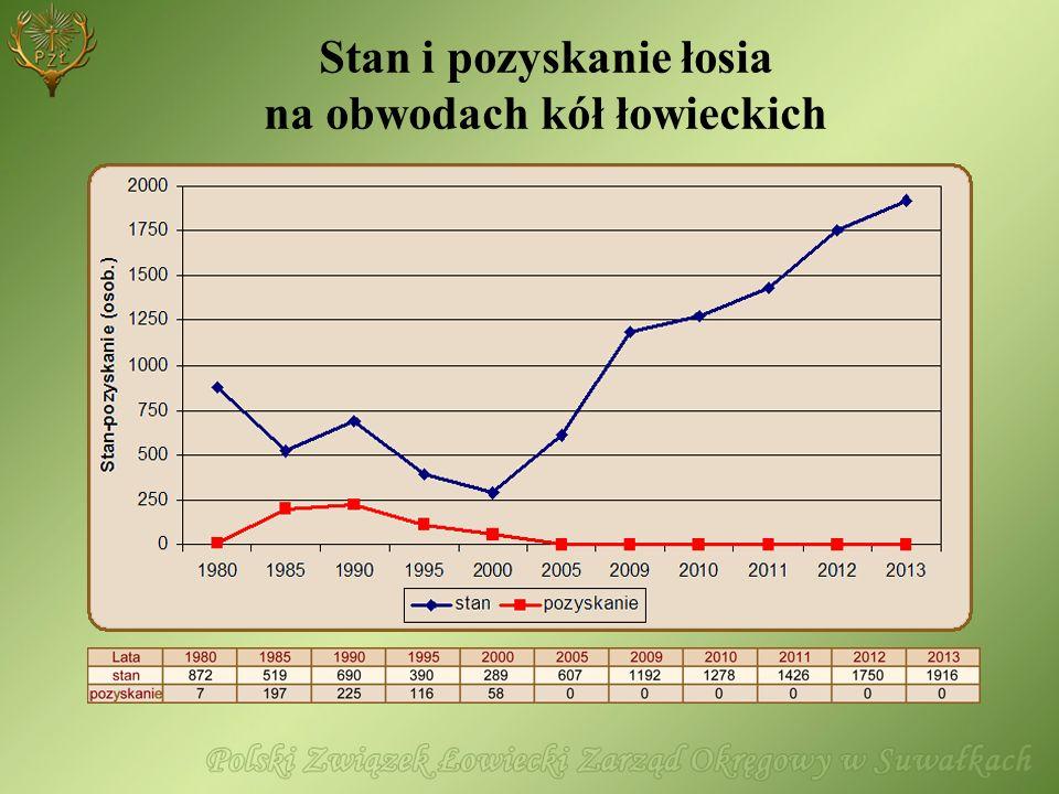 Wiosenne stany inwentaryzacyjne zwierzyny w latach 2009-2013 Łowiecki Rejon Hodowlany Stan populacji na dzień 15 marca 20092010201120122013 Ogółem w tym dzierż.Ogółem w tym dzierż.Ogółem w tym dzierż.Ogółem w tym dzierż.Ogółem w tym dzierż.
