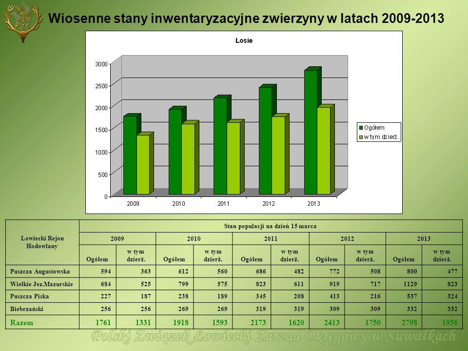Wiosenne stany inwentaryzacyjne zwierzyny w latach 2009-2013 Łowiecki Rejon Hodowlany Stan populacji na dzień 15 marca 20092010201120122013 Ogółem w t
