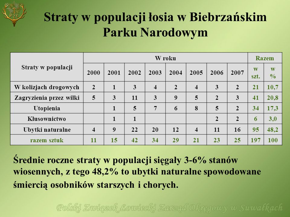 Straty w populacji łosia w Biebrzańskim Parku Narodowym Straty w populacji W rokuRazem 20002001200220032004200520062007 w szt. w%w% W kolizjach drogow