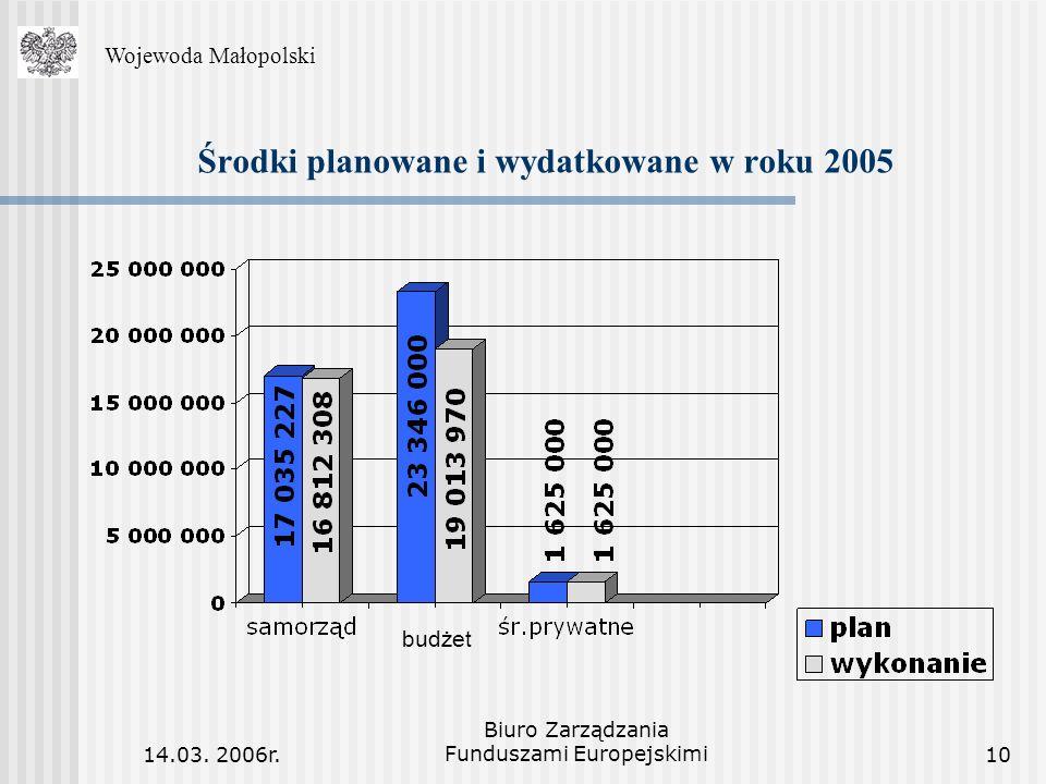 14.03. 2006r. Biuro Zarządzania Funduszami Europejskimi10 Środki planowane i wydatkowane w roku 2005 WojewodaMałopolski Wojewoda Małopolski budżet