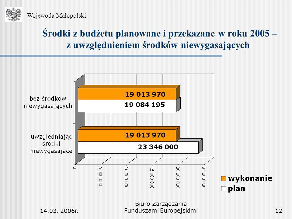 14.03. 2006r. Biuro Zarządzania Funduszami Europejskimi12 Środki z budżetu planowane i przekazane w roku 2005 – z uwzględnieniem środków niewygasający