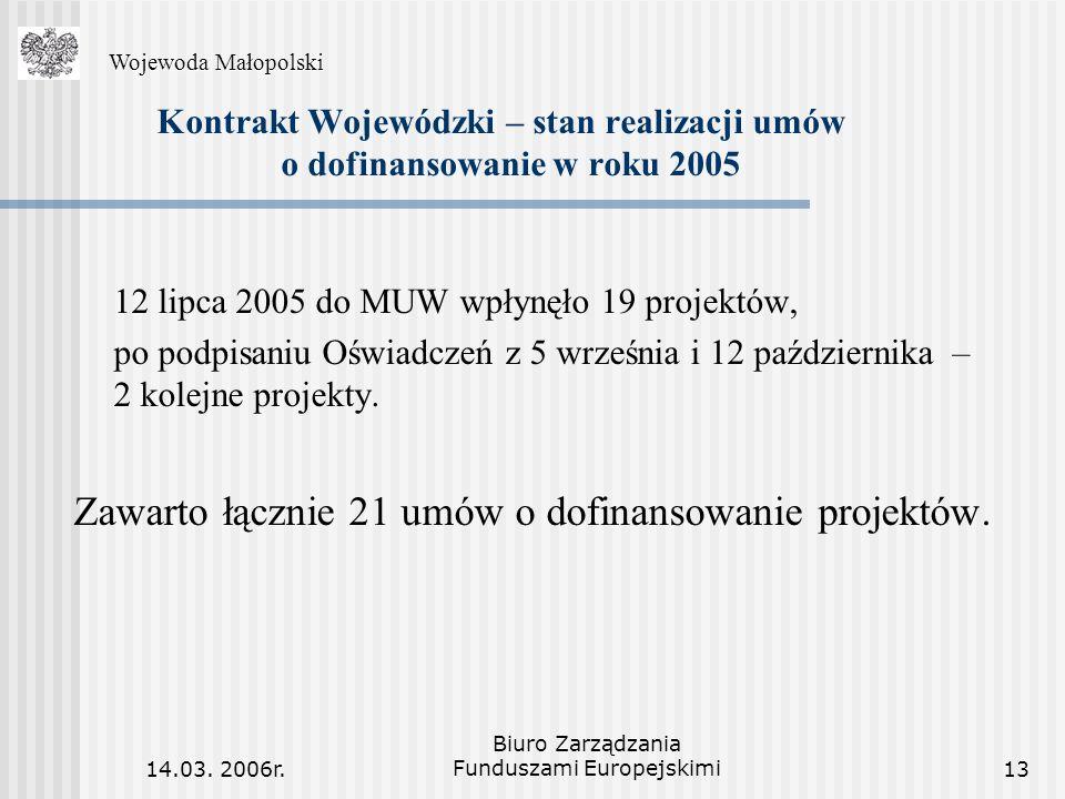 14.03. 2006r. Biuro Zarządzania Funduszami Europejskimi13 Kontrakt Wojewódzki – stan realizacji umów o dofinansowanie w roku 2005 12 lipca 2005 do MUW