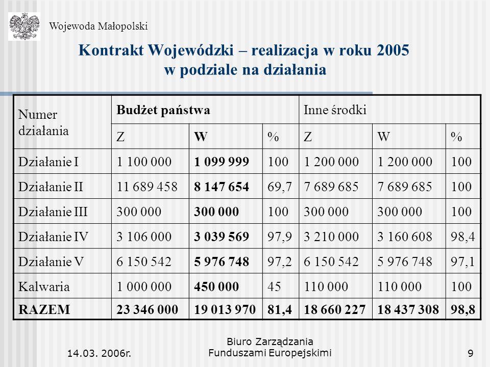 14.03. 2006r. Biuro Zarządzania Funduszami Europejskimi9 Kontrakt Wojewódzki – realizacja w roku 2005 w podziale na działania WojewodaMałopolski Wojew