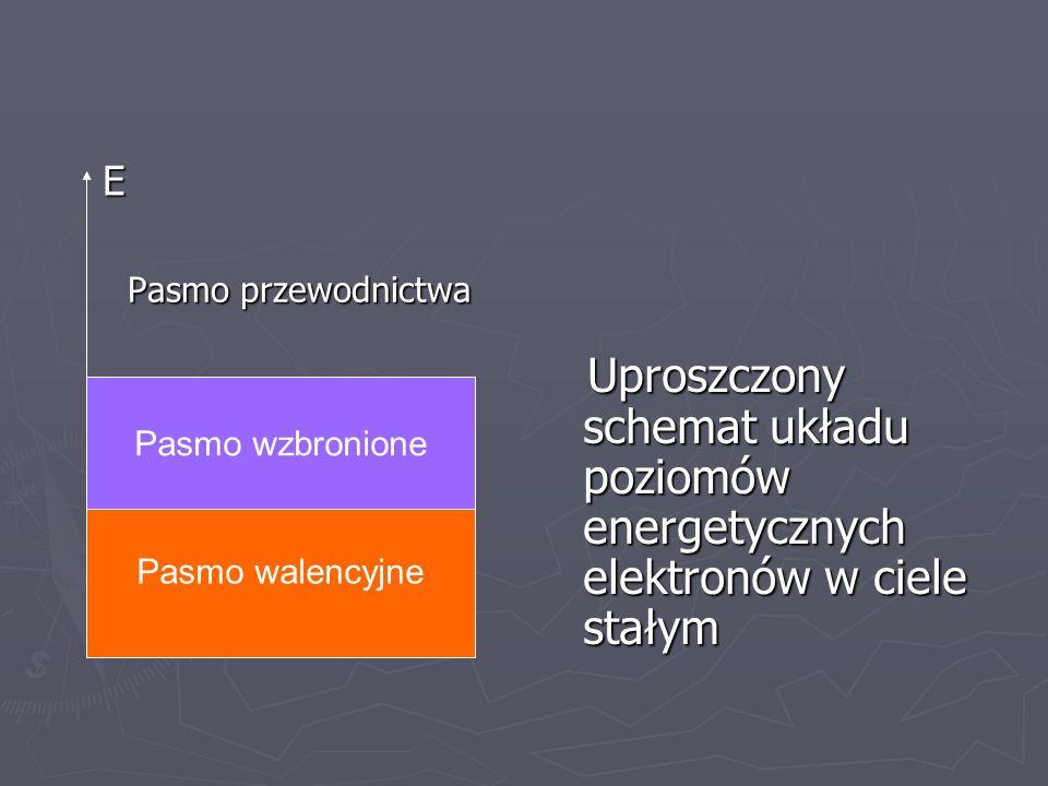 E Pasmo przewodnictwa Pasmo przewodnictwa Uproszczony schemat układu poziomów energetycznych elektronów w ciele stałym Pasmo walencyjne Pasmo wzbronio