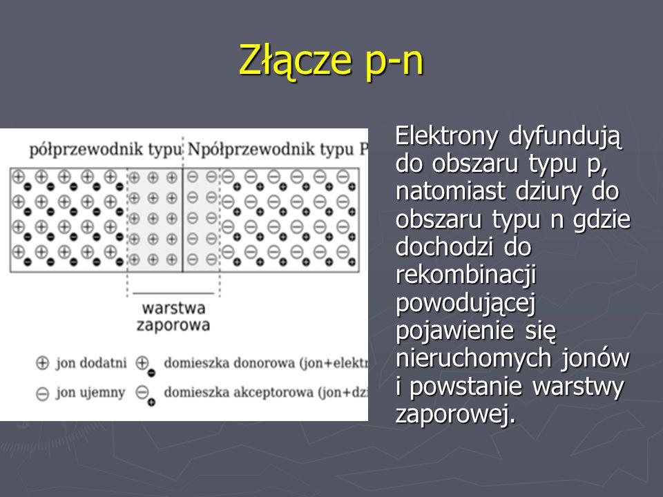 Złącze p-n Elektrony dyfundują do obszaru typu p, natomiast dziury do obszaru typu n gdzie dochodzi do rekombinacji powodującej pojawienie się nieruch