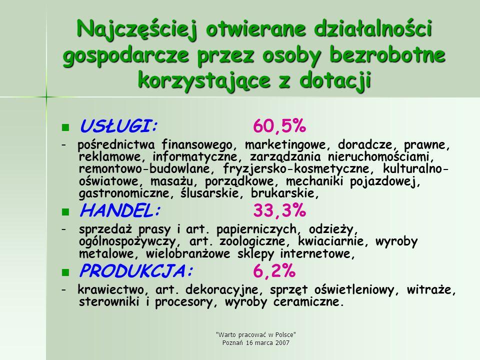 Warto pracować w Polsce Poznań 16 marca 2007 Struktura udzielonych dotacji wg płci
