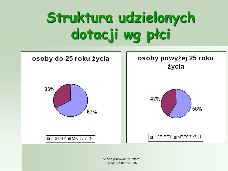Warto pracować w Polsce Poznań 16 marca 2007 Wsparcie merytoryczne Osoby planujące otworzyć własną firmę uzyskują ze strony Urzędu wszechstronną pomoc nie tylko finansową, do nich są skierowane również: - seminaria szkoleniowe wprowadzające w świat biznesu, na których omawia się biznesplan – Pierwszy krok w biznesie, - - szkolenia z zasad prowadzenia działalności gospodarczej przygotowujące do otwarcia i prowadzenia firmy – Własna firma, - bezpłatne doradztwo w Poznańskim Ośrodku Wspierania Przedsiębiorczości.